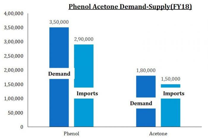 Deepak Phenolics Ltd