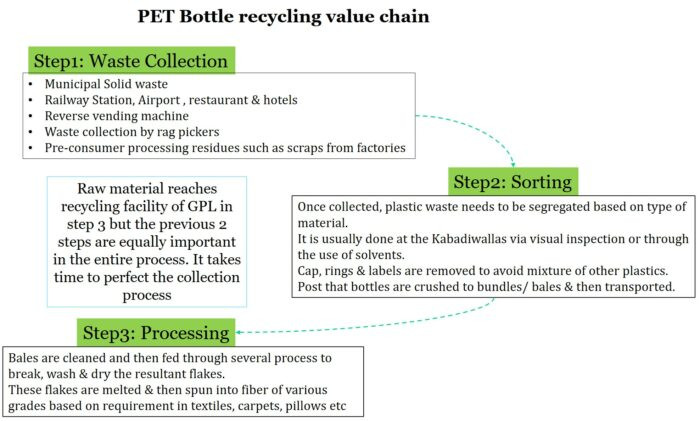 Ganesha Ecosphere Ltd, Ganesha Ecosphere Ltd,ganesha ecosphere research analysis, Ganesha Ecosphere stock analysis,ganeshaecoshereanalysis pet bottle waste to fabric, recycling PET bottle recycling PET bottle sustainability investment, Ganesha Ecosphere Ltd- Towards Green Investing