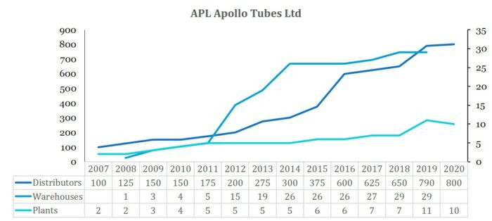 apl apollo blog;apl apollo research report; apl apollo tubes analyst report; apl apollo tubes ltd; erw structural tubes; steel tube industry in India