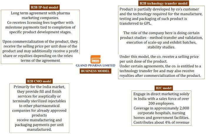 Gland Pharma Ltd analysis
