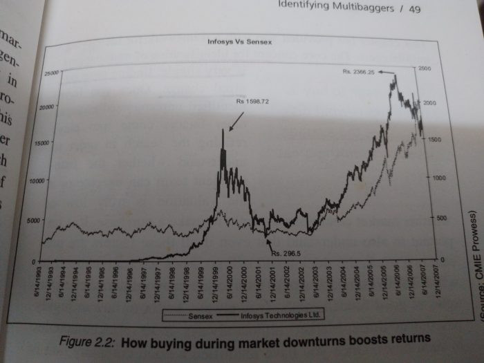 Book Review: Multibaggers- How to Profit from Mega Return Stocks