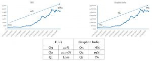 Surge in Graphite Electrode companies share price