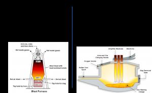 shekhar-yadav-steel-manufacturing-process