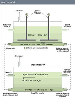 Chloralkali process- Unique relationship between Caustic Soda & Chlorine industry