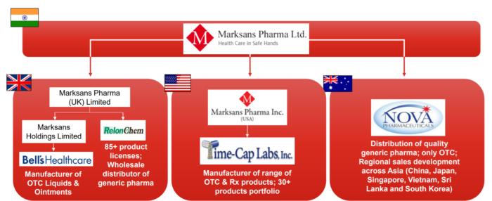 Marksans Pharma Ltd- Analysis