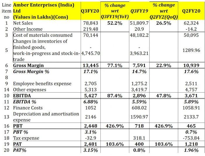 Dixon Technologies Ltd & Amber Enterprises India Ltd : Q3FY20 Result Analysis