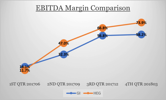 HEG Vs Graphite India..Which one to consider for investment in 2018?