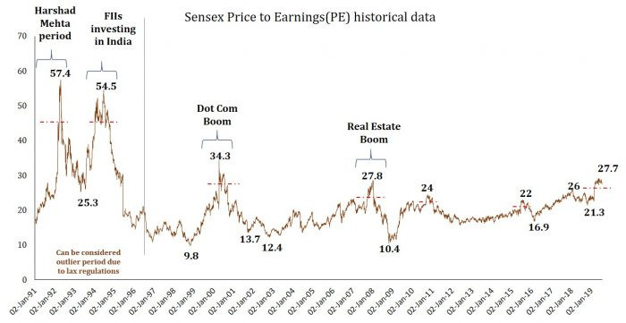 Valuation & Market cycles