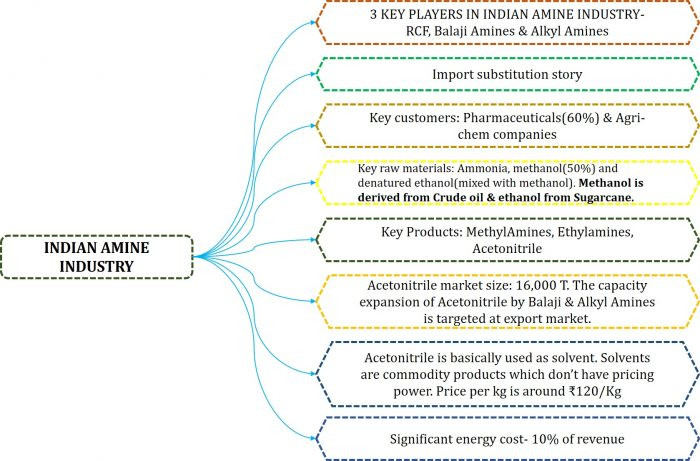 Indian Amine Industry: Balaji Amines and Alkyl Amines