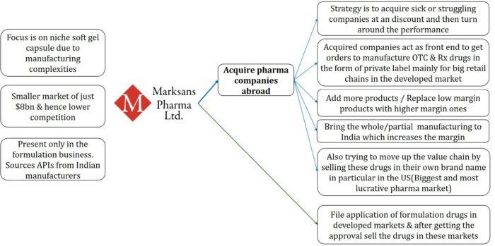 Marksans Pharma Ltd-Q3FY21 Analysis, marksans pharma ltd, small cap pharma company in India, company manufacturing soft gel capsules in India,marksans pharma analyst research report, marksans pharma blog