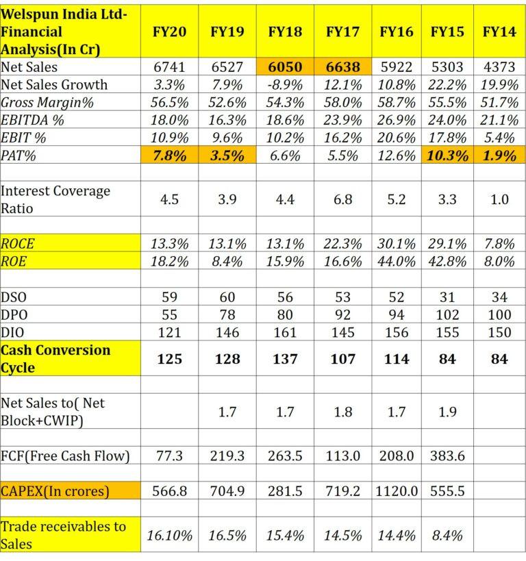 Welspun India Ltd- Analysis