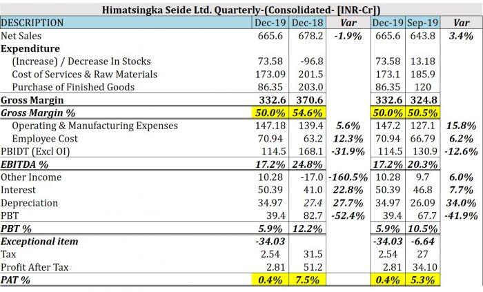 Q3FY20 Result Analysis: Fine Organics Industries ltd | Himatsingka Seide Ltd