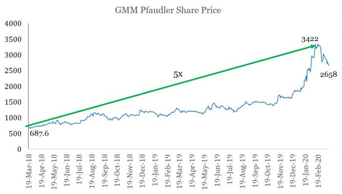 GMM Pfaudler Ltd- A proxy to pharma & chemical industry capex