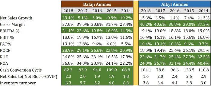 Balaji Amines and Alkyl Amines