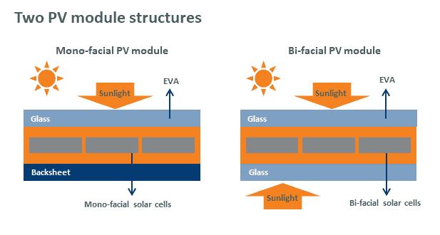borosil revewables, solar glass industry in India,