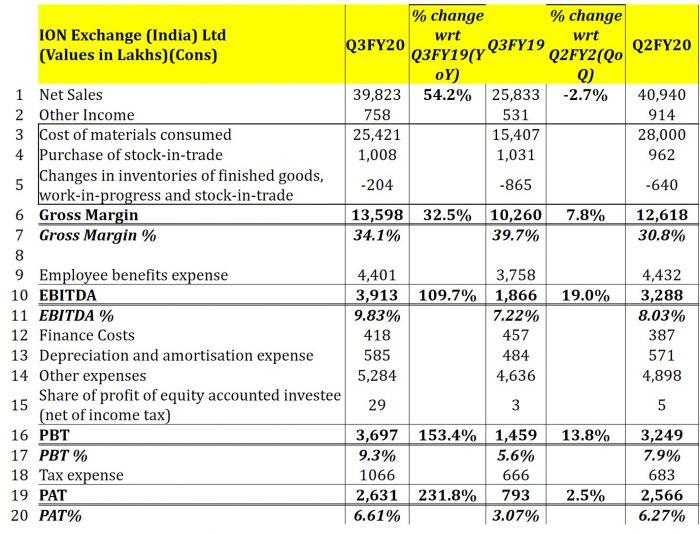 Ion Exchange (India) Ltd- Q3FY20 Analysis