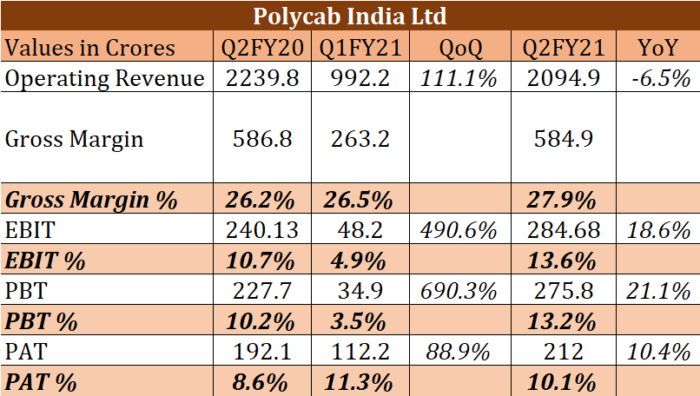 Q2FY21 Quarterly Result Analysis