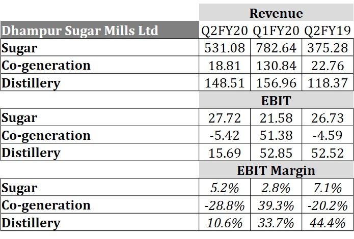 Indian Sugar Industry: Q2FY20 Update