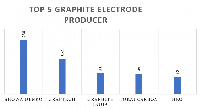 HEG Vs Graphite India..Which one to consider for investment?