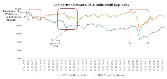 Indian market's dependence on the US market