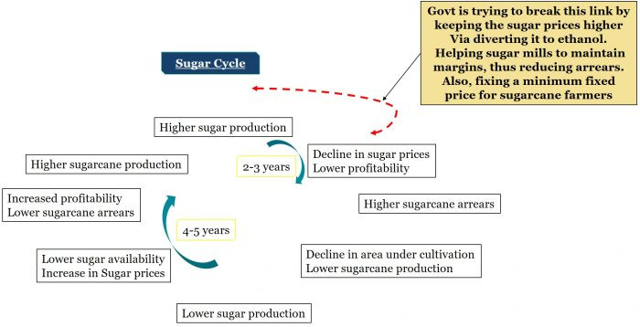 Indian sugar industry- Can ethanol be a game changer?