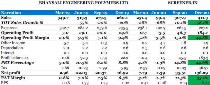 Bhansali Engineering Polymers Ltd(BEPL)- Q3FY21 Result Analysis, Bhansali Engg polymers research report, Bhansali Company Profile, Bhansali Company Profile, Bhansali engg Analysis,bhansali engg product prices,bhansali engg results