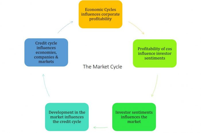 """Learning from the book """"Mastering the Market Cycle"""" by Howard Marks"""