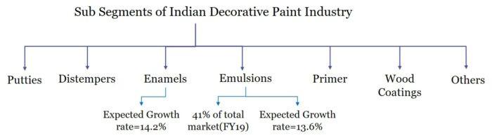 Indigo Paints ltd stock analysis, Indigo Paints Ltd, Indigo Paints Ltd- IPO Review,indian decorative paint industry, Indian Paint Industry, Indigo Paints IPO, Indigo pints Ipo, Sequoia Capital +Indigo Paints, Myinvestmentdiary, water based paints