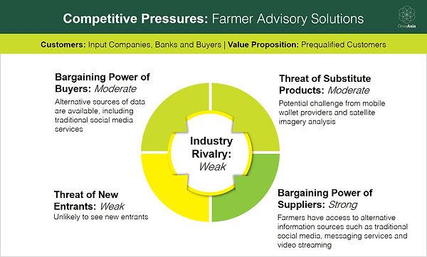 191022_Blog One_Diagram_Farmer Advisory.