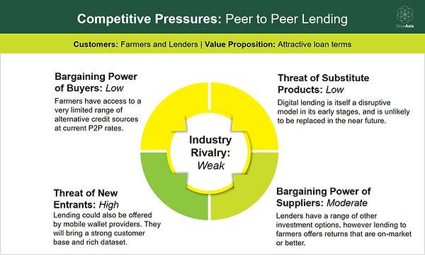 P2P lending - 5 Forces.jpg