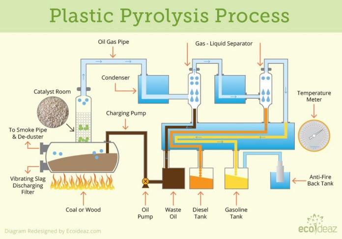 Plasic pyrolisis process, waste plastic to petrol
