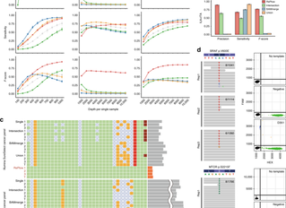 [New paper] New model for calling low-level somatic mutations