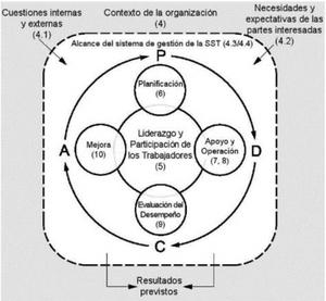 Ciclo de Deming Según ISO 45001:2018