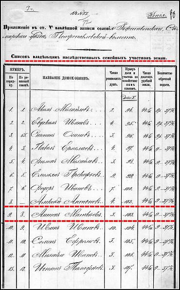 Список наследственных владенных участков