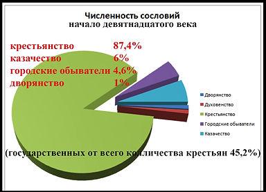 диаграмма (социальные сословия ачало 19 века!!!) (1).jpg