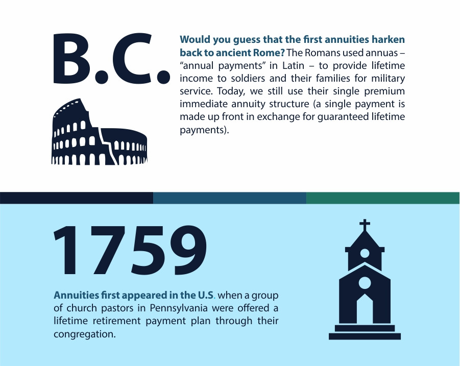 The Amazing History of Annuities (Infographic) | James Spicuzza | Trust Group Financial