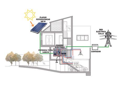 Energía solar: placas solares o fotovoltaicas, ¿cuál escoger?