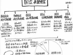 アートとお金⑥美術館:日本と英国