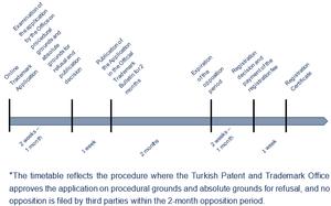 Trademark Registration Procedure in Turkey