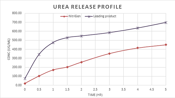 slow-graph-nitrigen.png