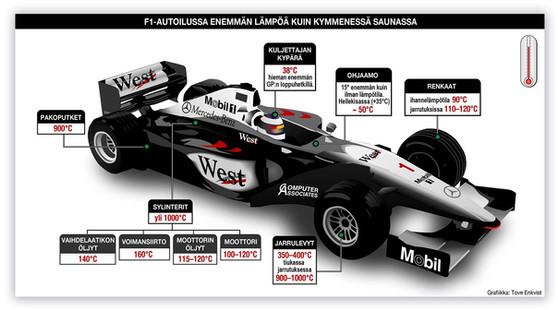 F1-auton lämpötilat