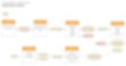 Flow diagram - Company Registration.png