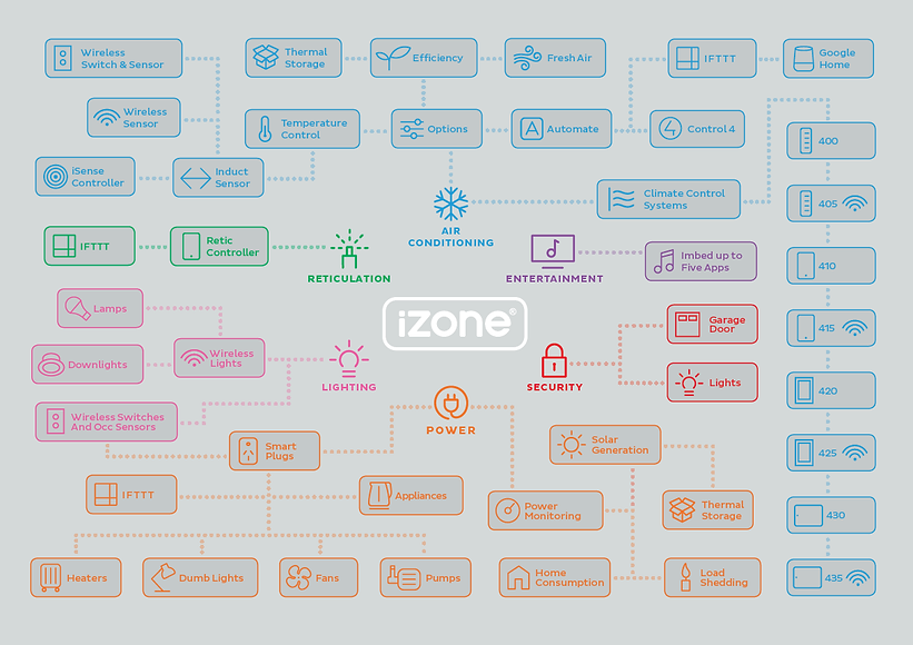 Copy of What can iZone do - HR.png