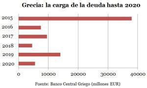 Referéndum griego en números