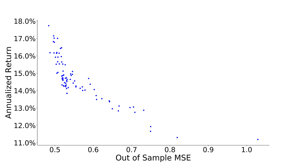 Figure 4: Correspondence between DNN model accuracy and portfolio returns. The bottom-rightmost point was evaluated after the first epoch. As training progressed, points in the graph moved toward the upper left corner. Portfolio returns increased as model accuracy improved (out-of-sample MSE decreased).