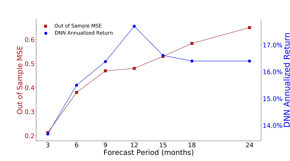 Figure 3: MSE (red) of the out-of-sample period (2000–2019) increased with forecast period length. The forecasting model became less accurate the further we went out into the future.