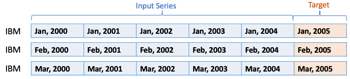 Sample time series data structure