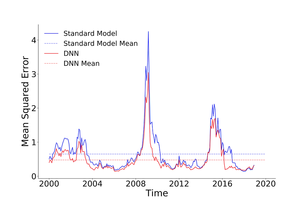 Figure 5: MSE over out-of-sample time period for DNN (red) and standard factor model or naïve predictor (blue)