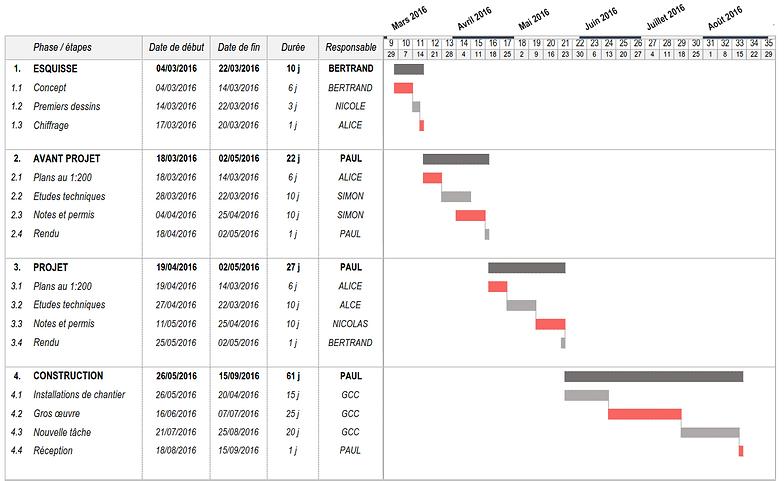 Macrogantt logiciel de diagramme de gantt gratuit sous excel diagramme de gantt gratuit 3 ccuart Gallery