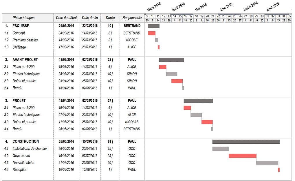 Macrogantt logiciel de diagramme de gantt gratuit sous excel diagramme de gantt gratuit 3 ccuart Images